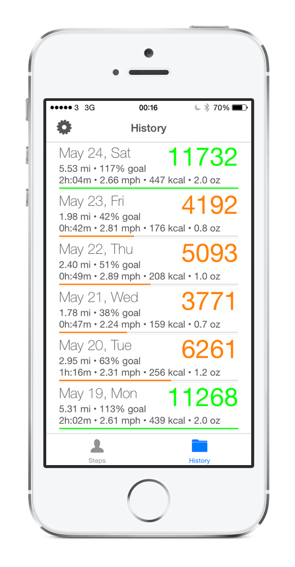 StepWise Pedometer iPhone 5S, Health and Fitness for Walking Running ...